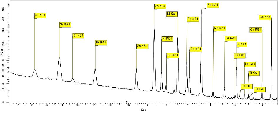 Übersichtsanalyse durch Röntgenfluoreszenzanalyse