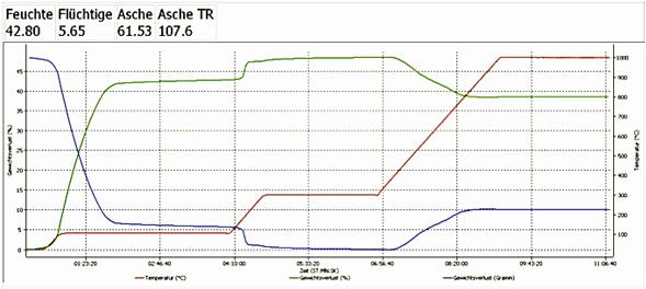 Thermogravimetrische Analyse Auswertung